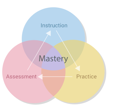 Mastery learning is designed for students to truly understand the material rather than just memorize it.